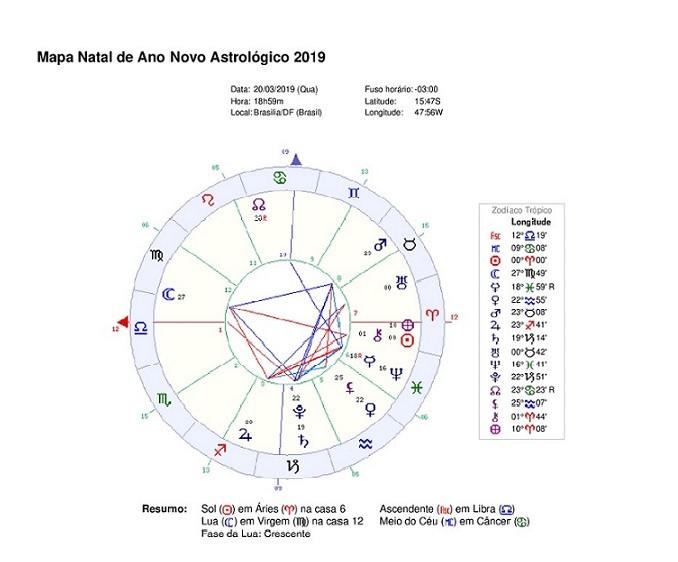 Mapa do ano novo astrológico 2019, com validade de 1 ano, época do início da pandemia mundial
